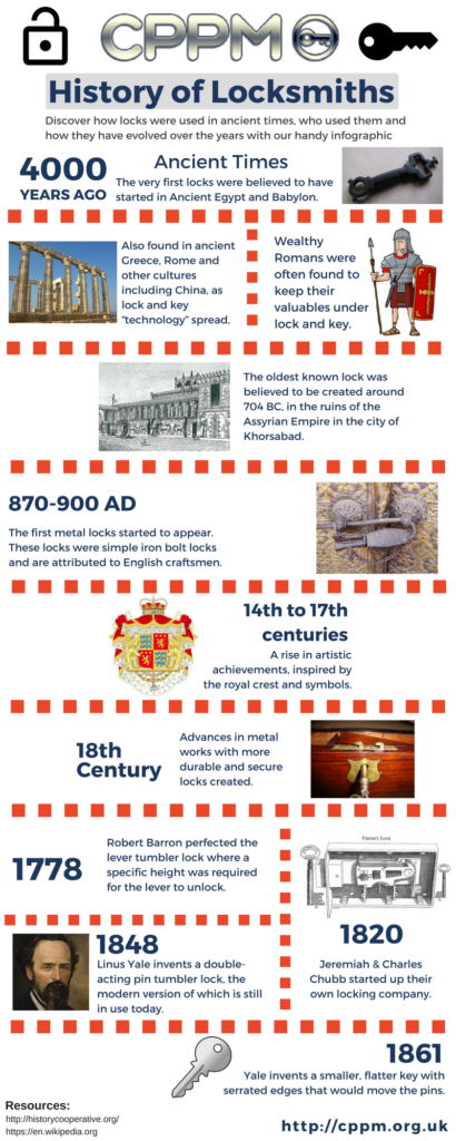 History of Locksmiths